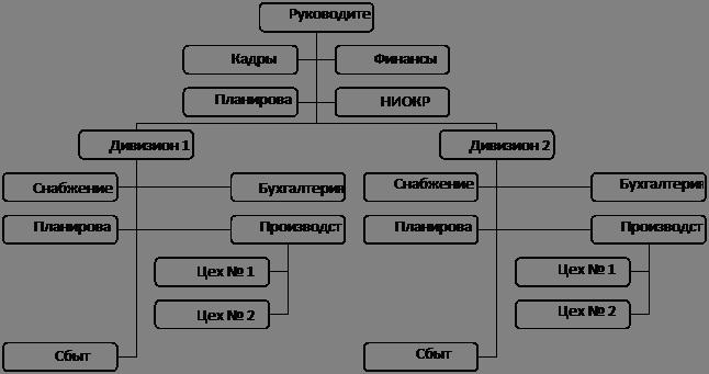 Рис. 7 Дивизиональная